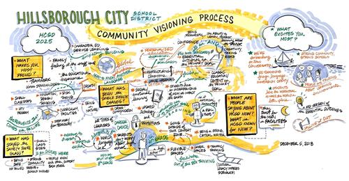 Community Visioning Process Graphic 2